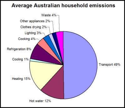 Australian average household emissions