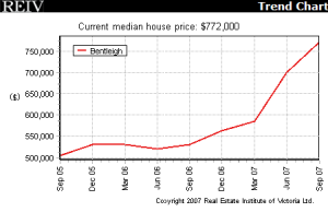 Median house prices: Bentleigh, 2005-2007