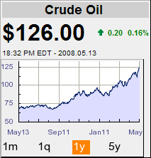 Oil prices for the past year