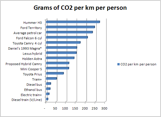 Comparison of different vehicles CO2 emissions