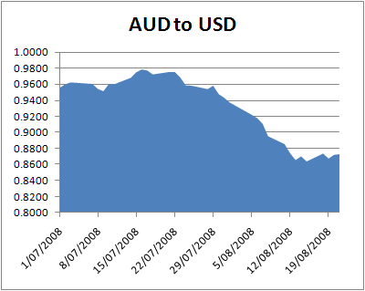 Aud To Usd Exchange Rate