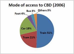 CBD access, 2006