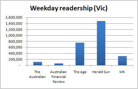 Weekday newspaper readership in Victoria