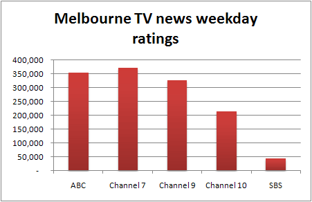 Melbourne TV news weekday ratings