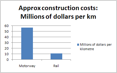 Approx construction costs: Millions of dollars per km