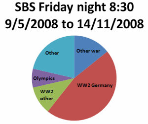 Graph of Friday night SBS programmes