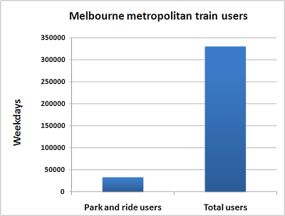 Train users: Park and ride vs total