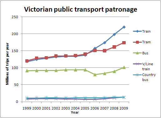 Victorian public transport patronage 2000-2009