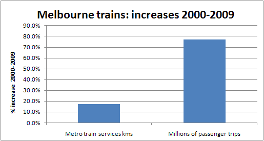 Melbourne train patronage versus services - growth 2000-2009