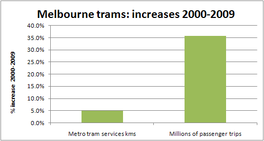 Melbourne tram patronage versus services - growth 2000-2009