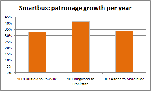 Smartbus patronage growth