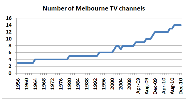 Melbourne TV channels