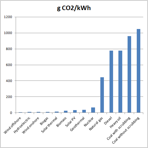 Grams CO2/Kilowatt hour