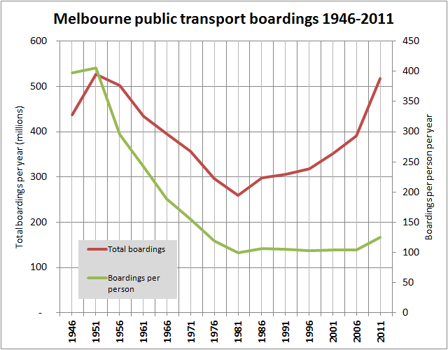 Melbourne PT boardings per year: total vs per person 1946-2011