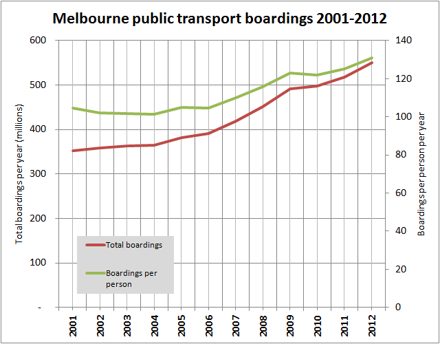 Melbourne PT boardings per year: total vs per person 2001-2012
