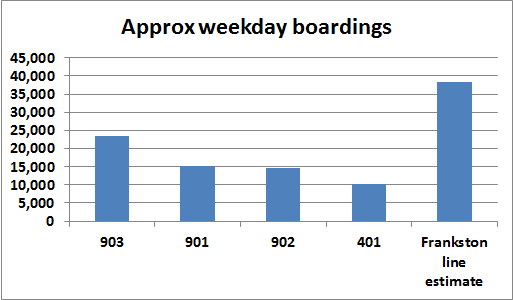 Busiest bus route estimated boardings