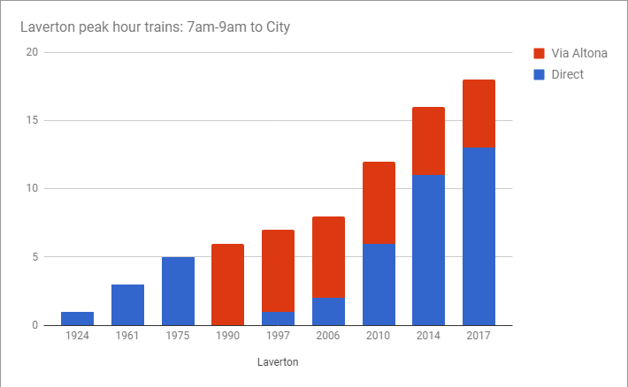 Graph: Laverton trains in peak hour