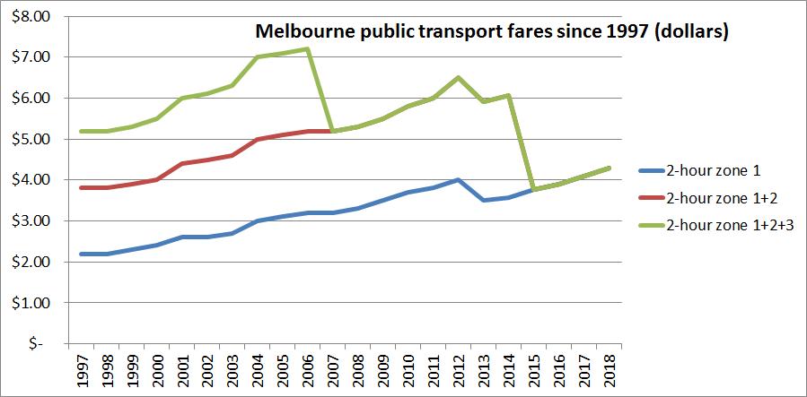 Melbourne fares 1997-2018