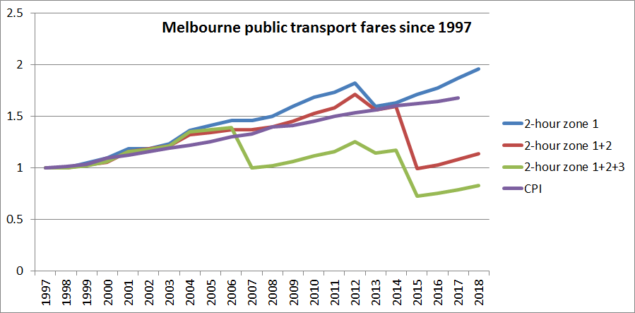 Melbourne fare rises since 1997