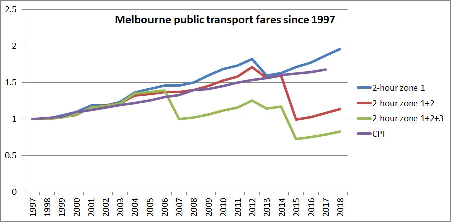 Melbourne fare rises since 1997
