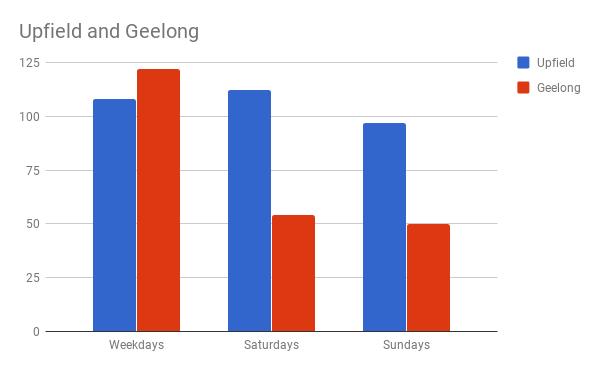 Upfield vs Geelong train services