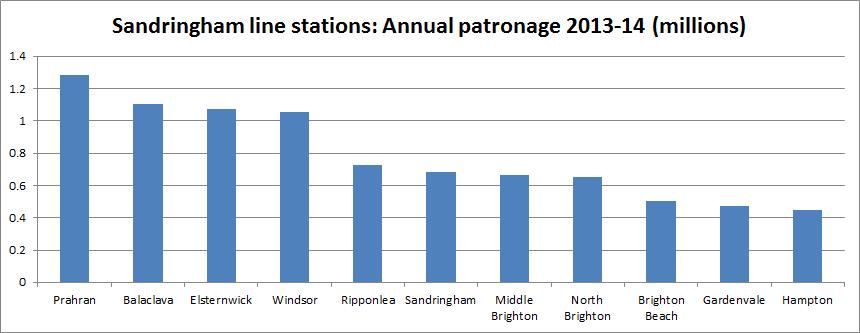 Sandringham line stations patronage