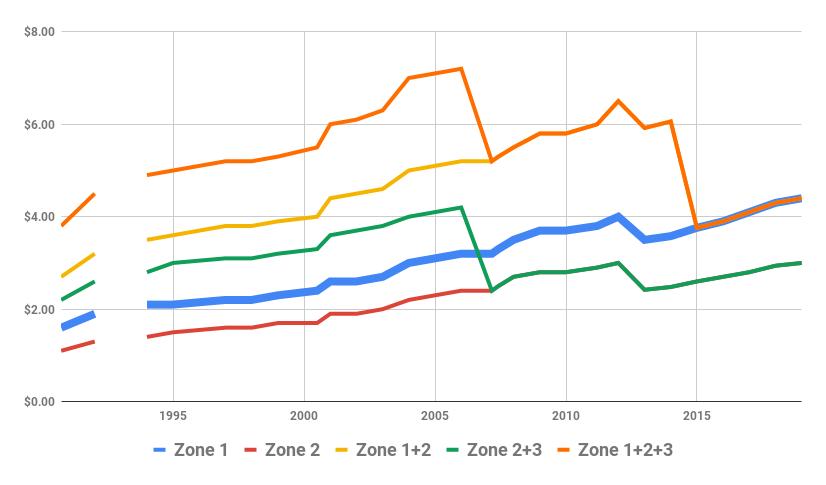 Melbourne PT fares since 1990