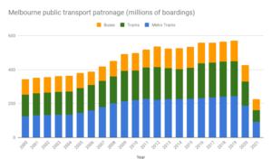 Melbourne public transport patronage 2000-2021